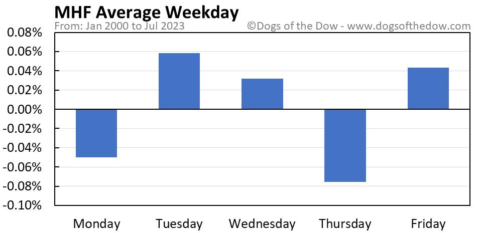 MHF average weekday chart