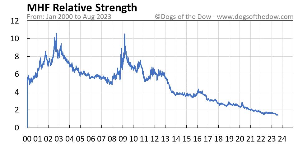 MHF relative strength chart