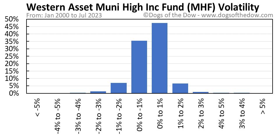 MHF volatility chart