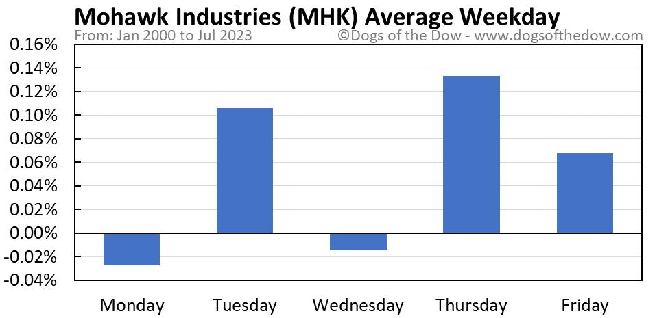 MHK average weekday chart