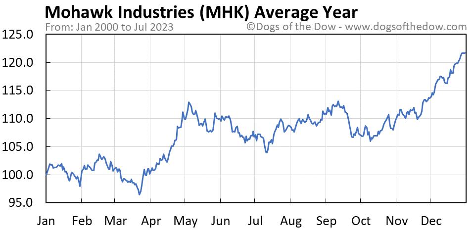 MHK average year chart