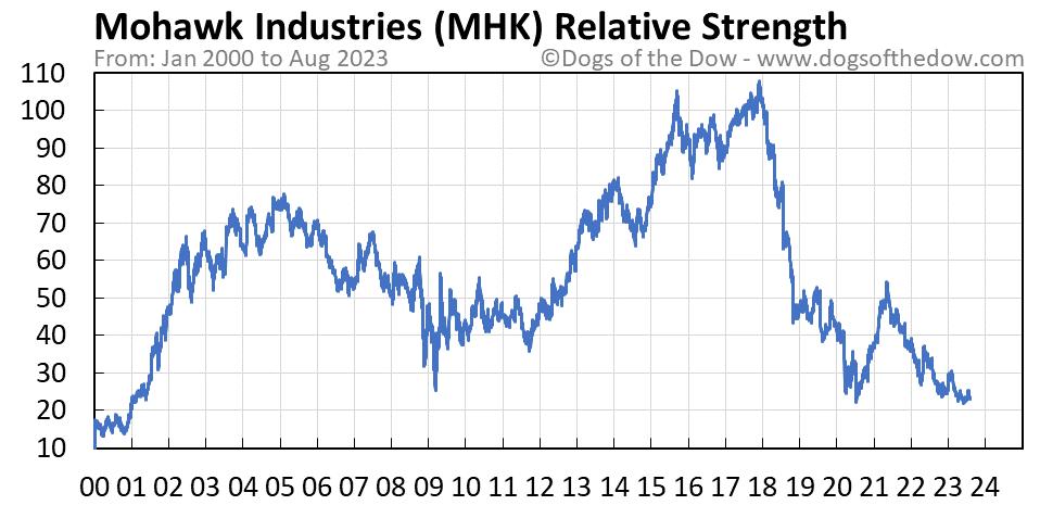 MHK relative strength chart