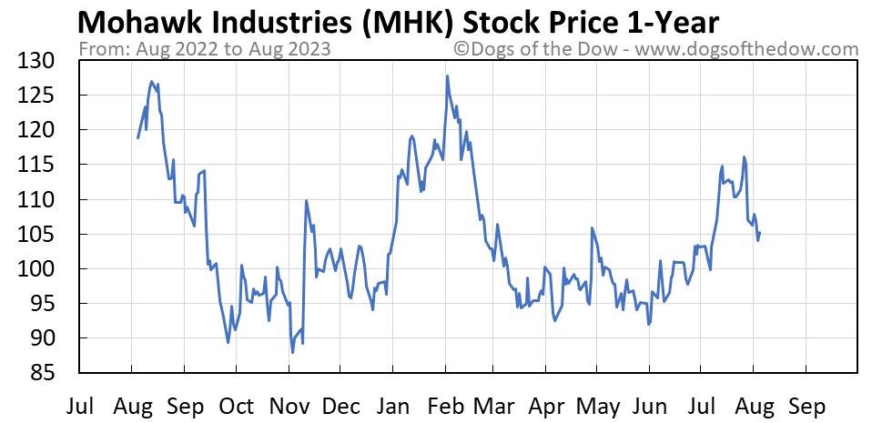 MHK 1-year stock price chart