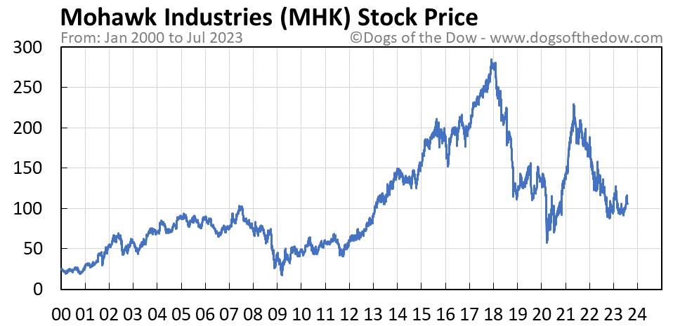 MHK stock price chart