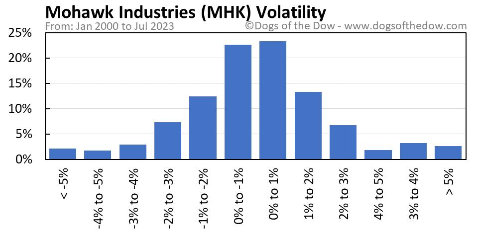 MHK volatility chart