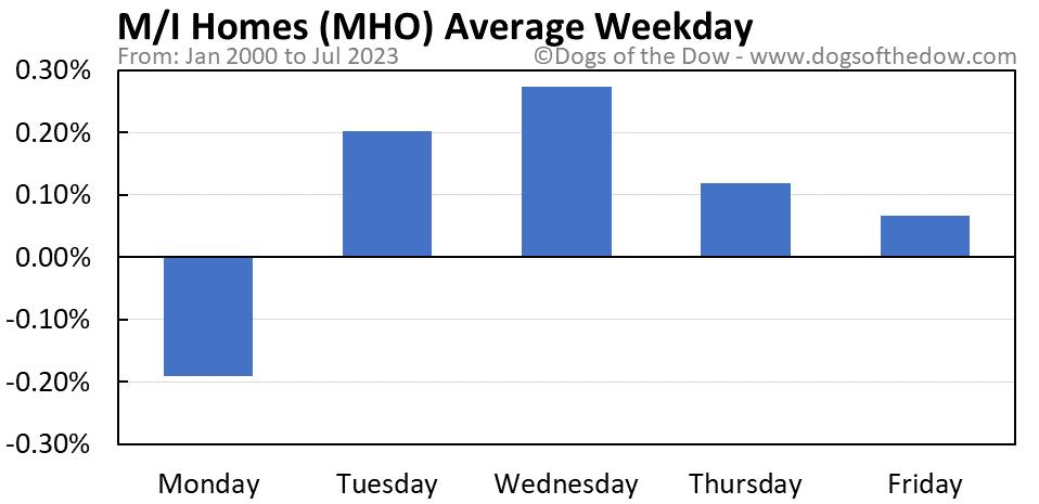 MHO average weekday chart
