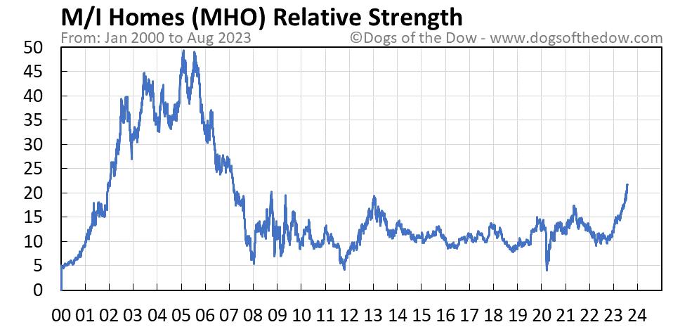 MHO relative strength chart