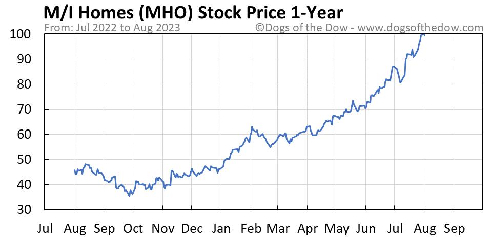 MHO 1-year stock price chart