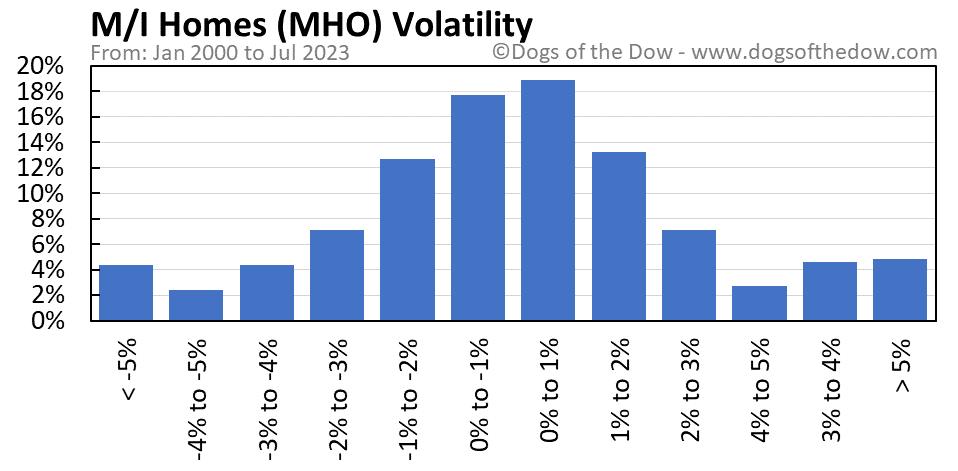 MHO volatility chart