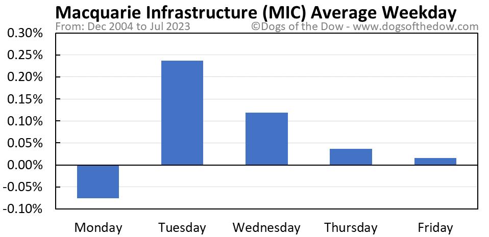 MIC average weekday chart
