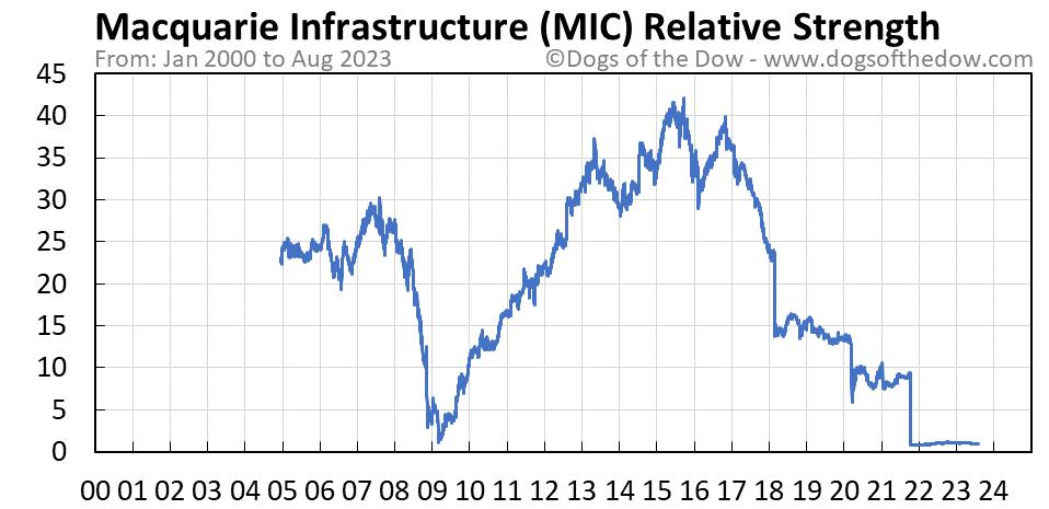 MIC relative strength chart