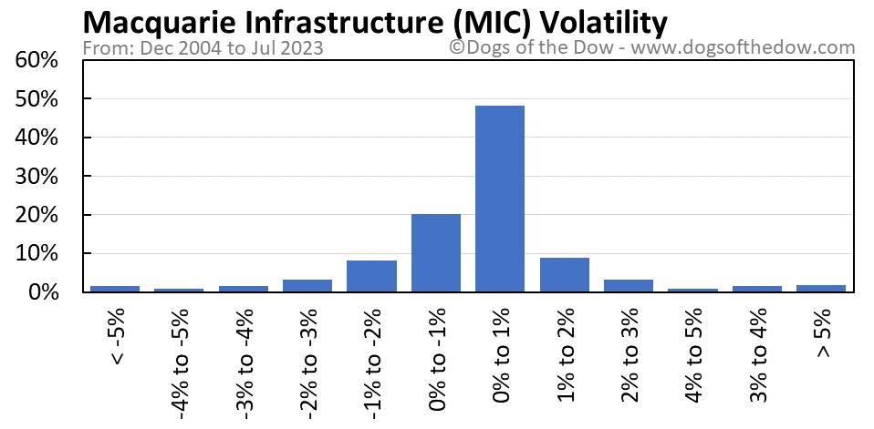 MIC volatility chart