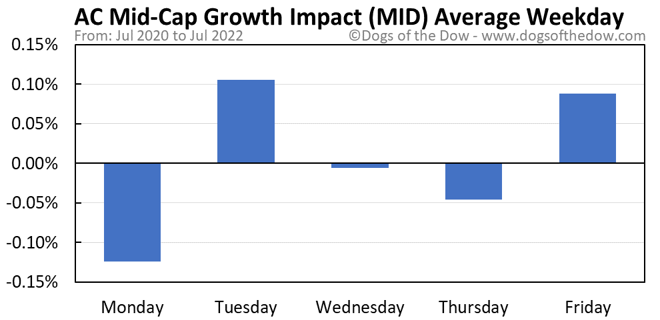 MID average weekday chart