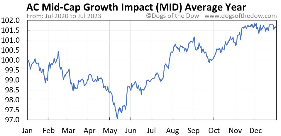 MID average year chart