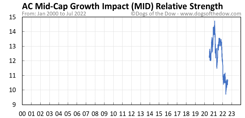MID relative strength chart
