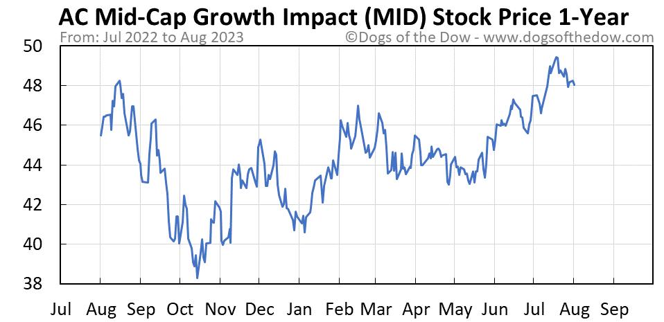 MID 1-year stock price chart