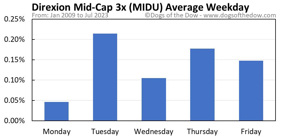 MIDU average weekday chart