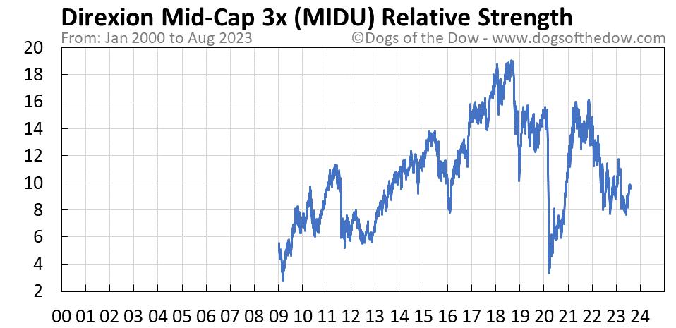 MIDU relative strength chart