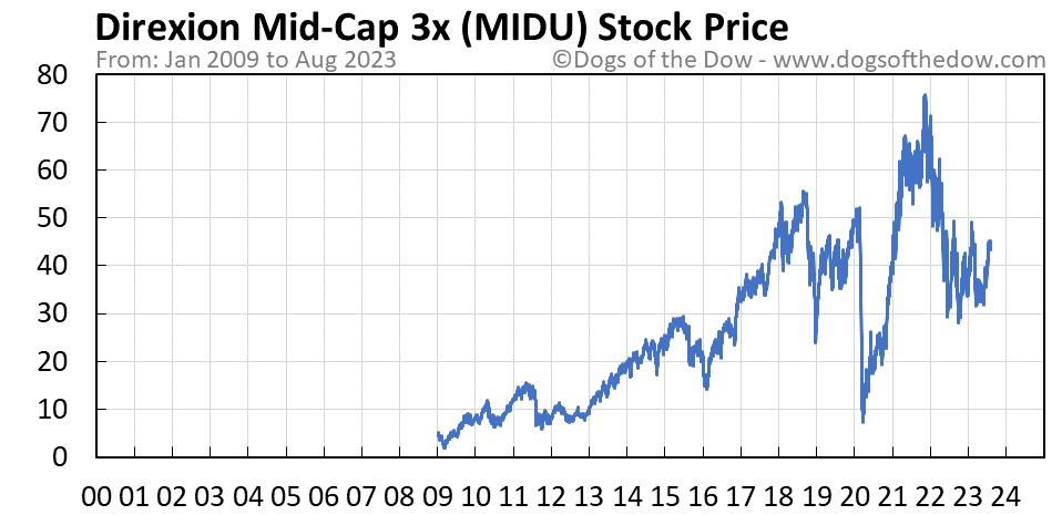 MIDU stock price chart