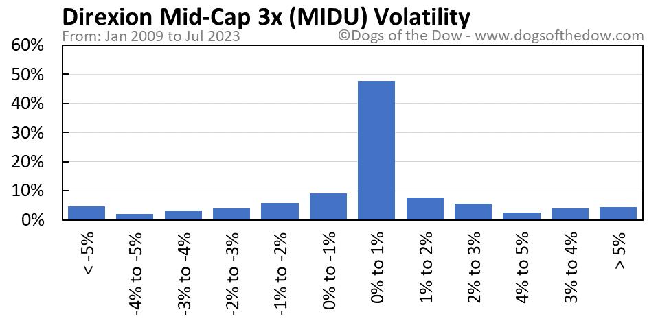 MIDU volatility chart