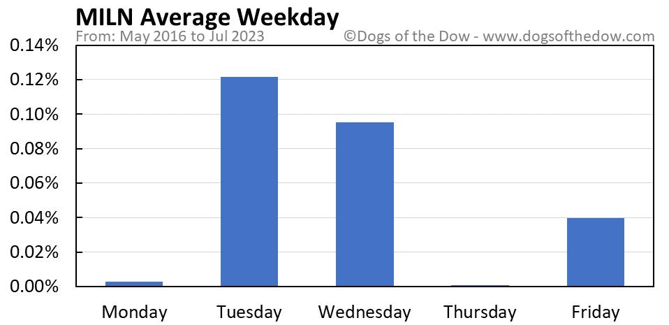 MILN average weekday chart
