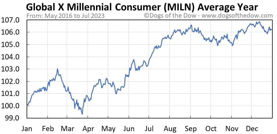 MILN average year chart