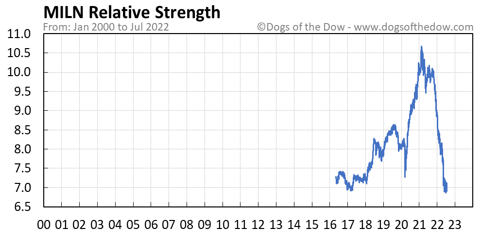 MILN relative strength chart