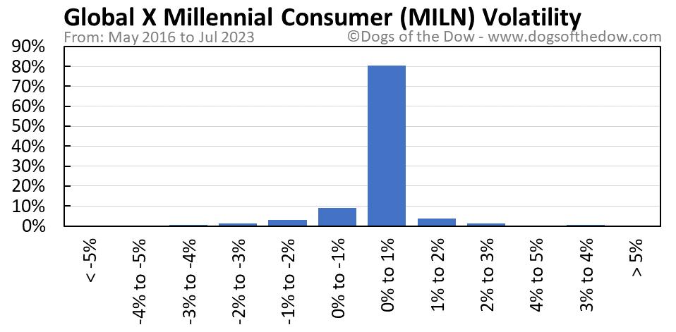 MILN volatility chart