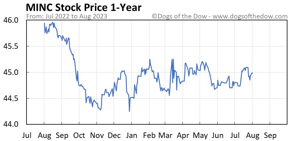 MINC 1-year stock price chart