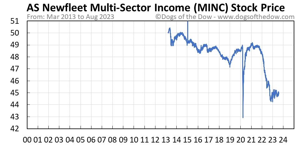 MINC stock price chart