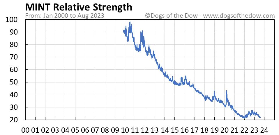 MINT relative strength chart