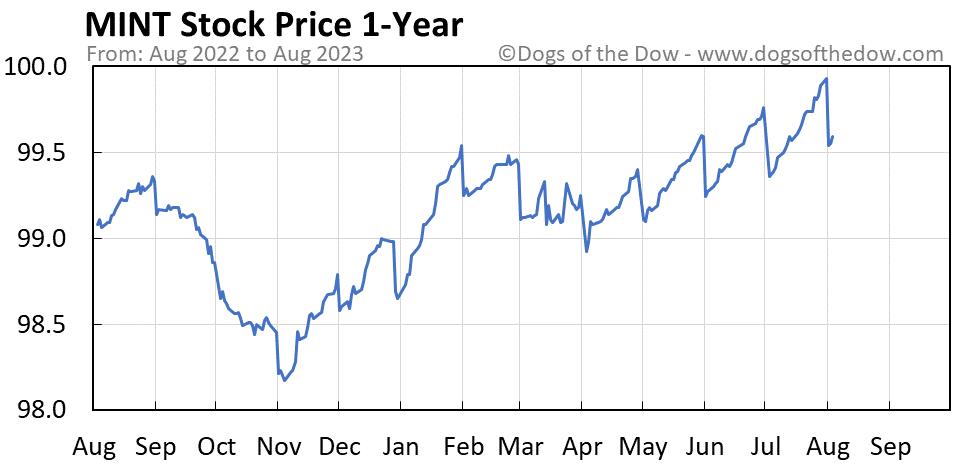 MINT 1-year stock price chart
