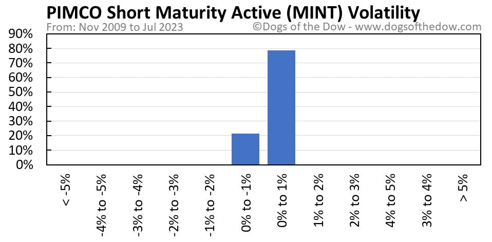 MINT volatility chart