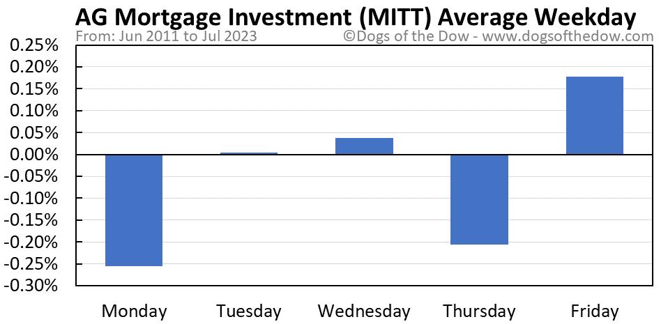 MITT average weekday chart
