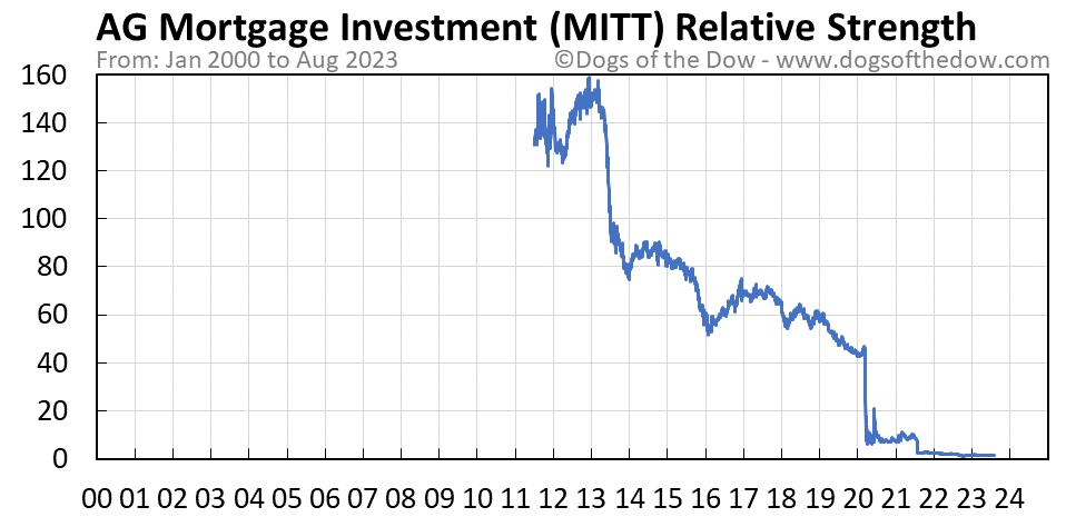 MITT relative strength chart