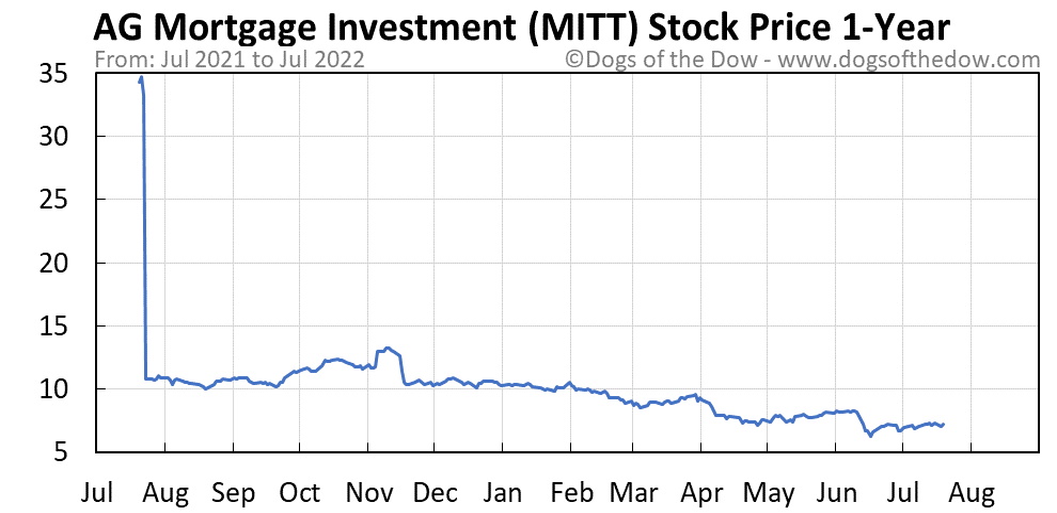 MITT 1-year stock price chart