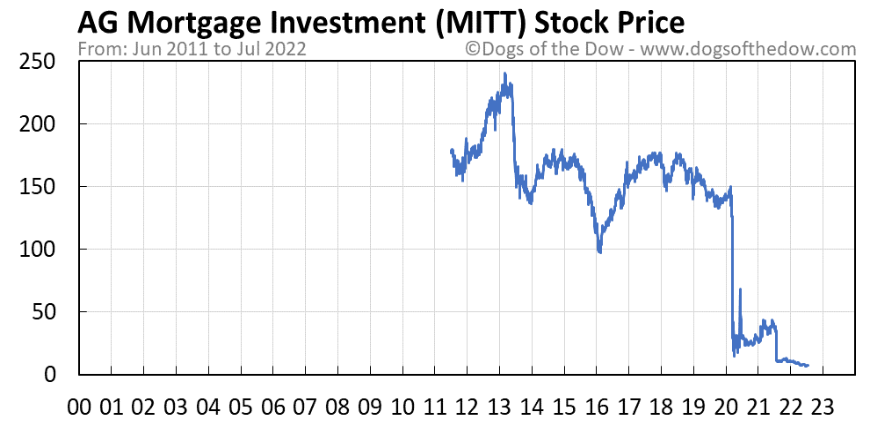 MITT stock price chart