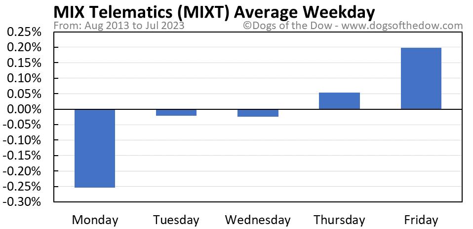 MIXT average weekday chart