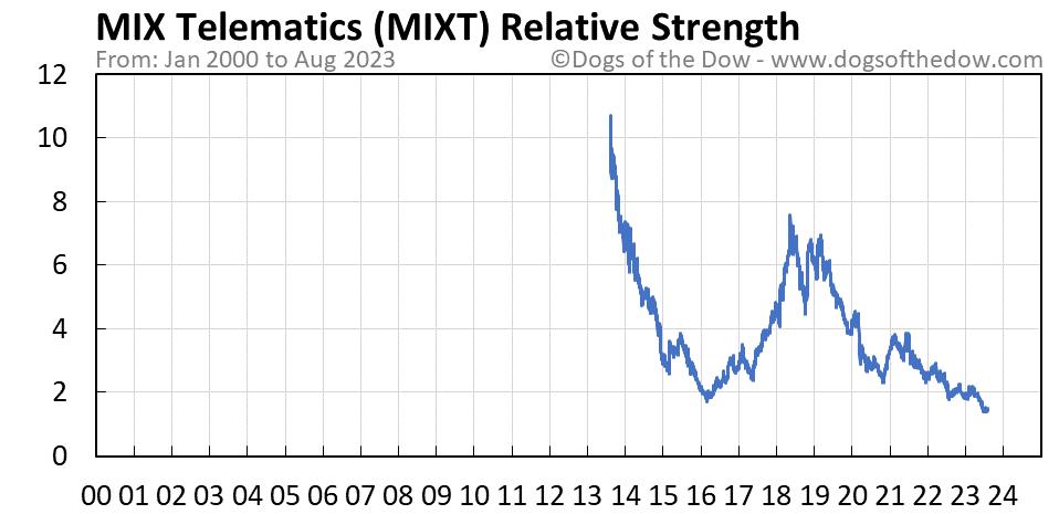 MIXT relative strength chart