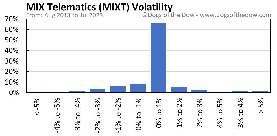 MIXT volatility chart