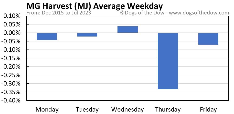 MJ average weekday chart