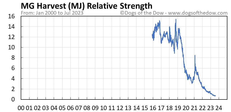 MJ relative strength chart