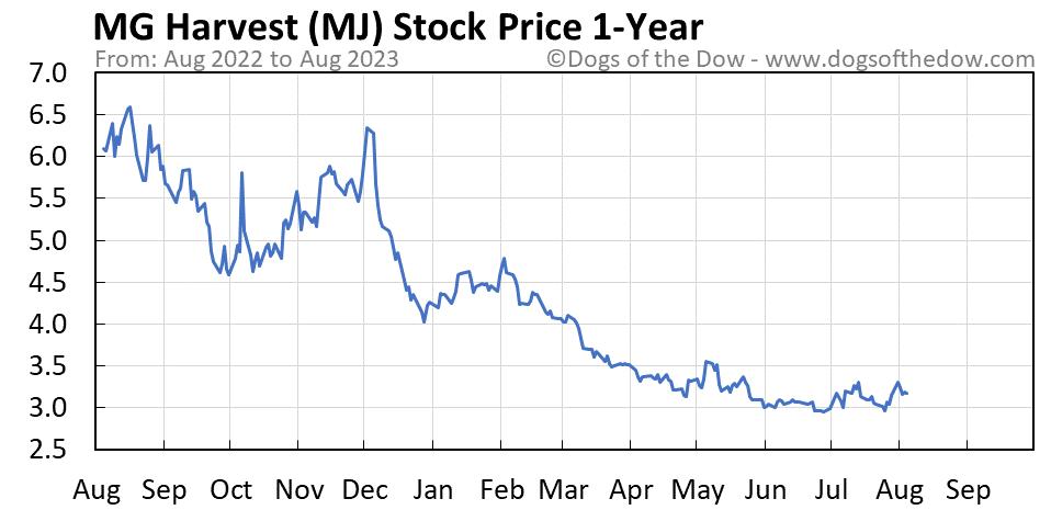 MJ 1-year stock price chart