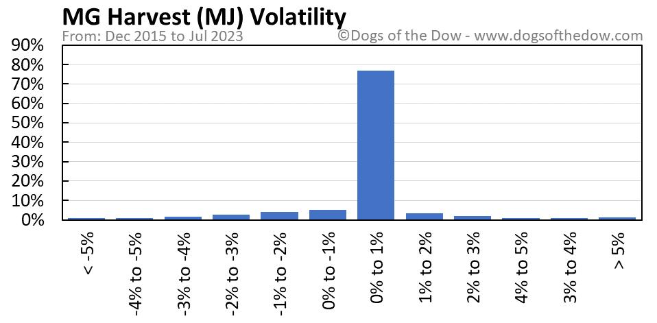 MJ volatility chart