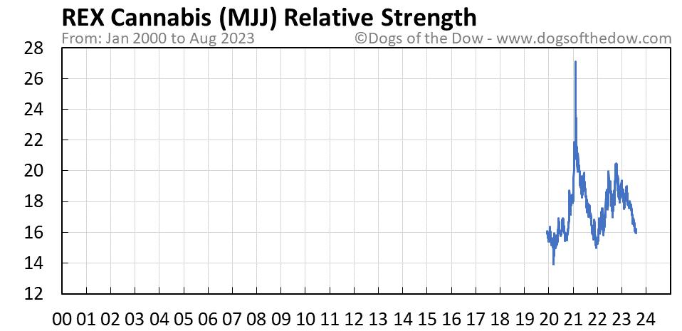 MJJ relative strength chart