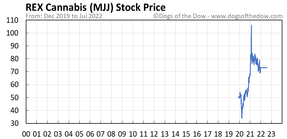 MJJ stock price chart