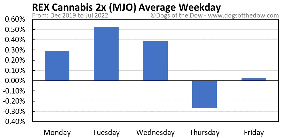 MJO average weekday chart