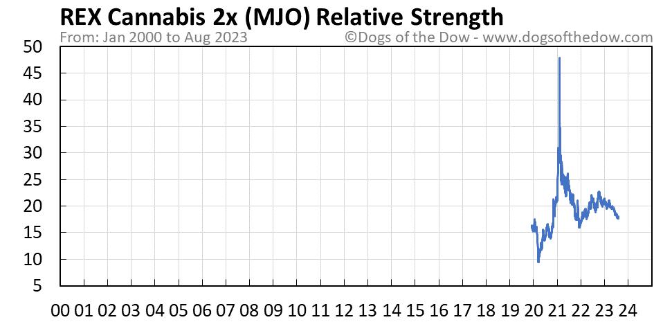 MJO relative strength chart
