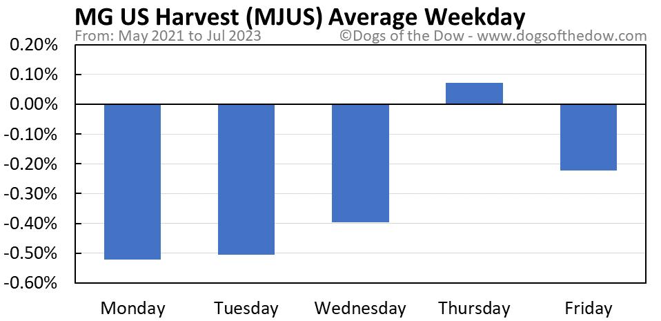 MJUS average weekday chart