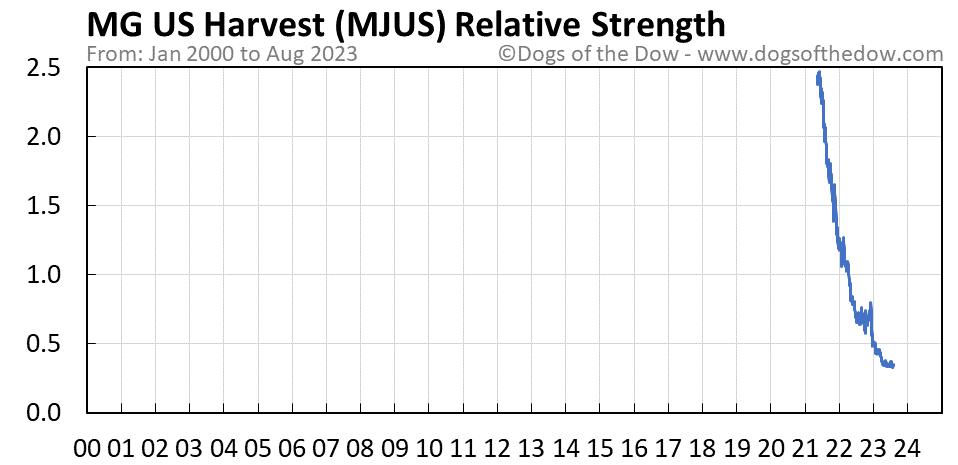 MJUS relative strength chart